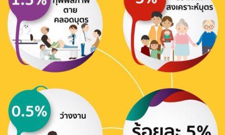 ประกันสังคมทำเก๋ สร้าง info graphic บอกสิทธิประโยชน์ให้ประชาชนเข้าใจง่าย