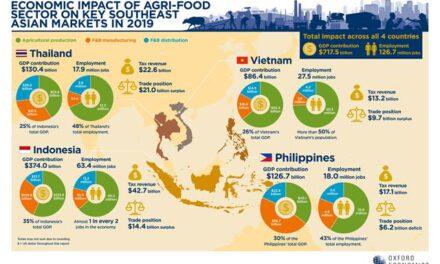 ผลวิจัยชี้มูลค่าภาคอุตสาหกรรมเกษตร-อาหารไทยหดตัวร้อยละ 6 จากวิกฤตโควิด-19